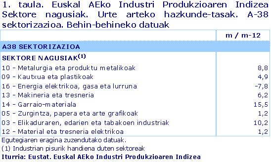 Euskal AEko Industri Produkzioaren Indizea  Sektore nagusiak. Urte arteko hazkunde-tasak. A-38 sektorizazioa. Behin-behineko datuak