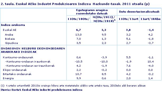 Euskal AEko Industri Produkzioaren Indizea  Hazkunde-tasak. 2011 otsaila (p)