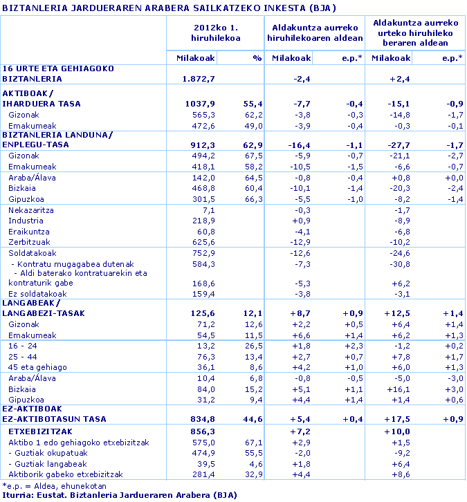BIZTANLERIA JARDUERAREN ARABERA SAILKATZEKO INKESTA (BJA)